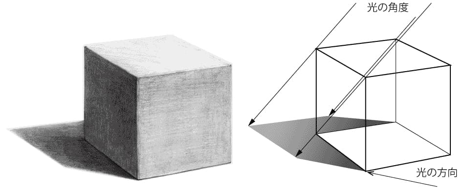 立方体の光の方向の図
