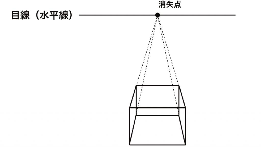 図法 透視 背景(透視図法)の描き方