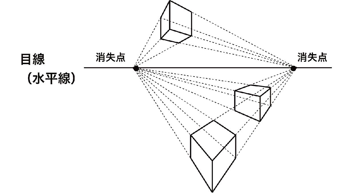デッサンの基礎:パース(遠近法)
